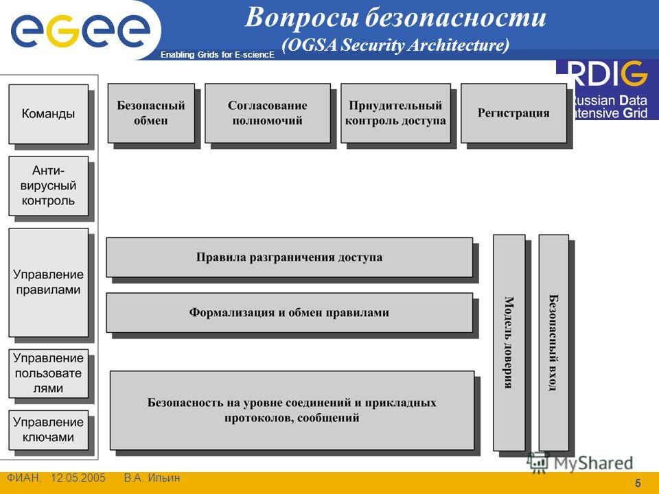 Enabling Grids for E-sciencE ФИАН, 12.05.2005 В.А. Ильин 5 Вопросы безопасности (OGSA Security Architecture)
