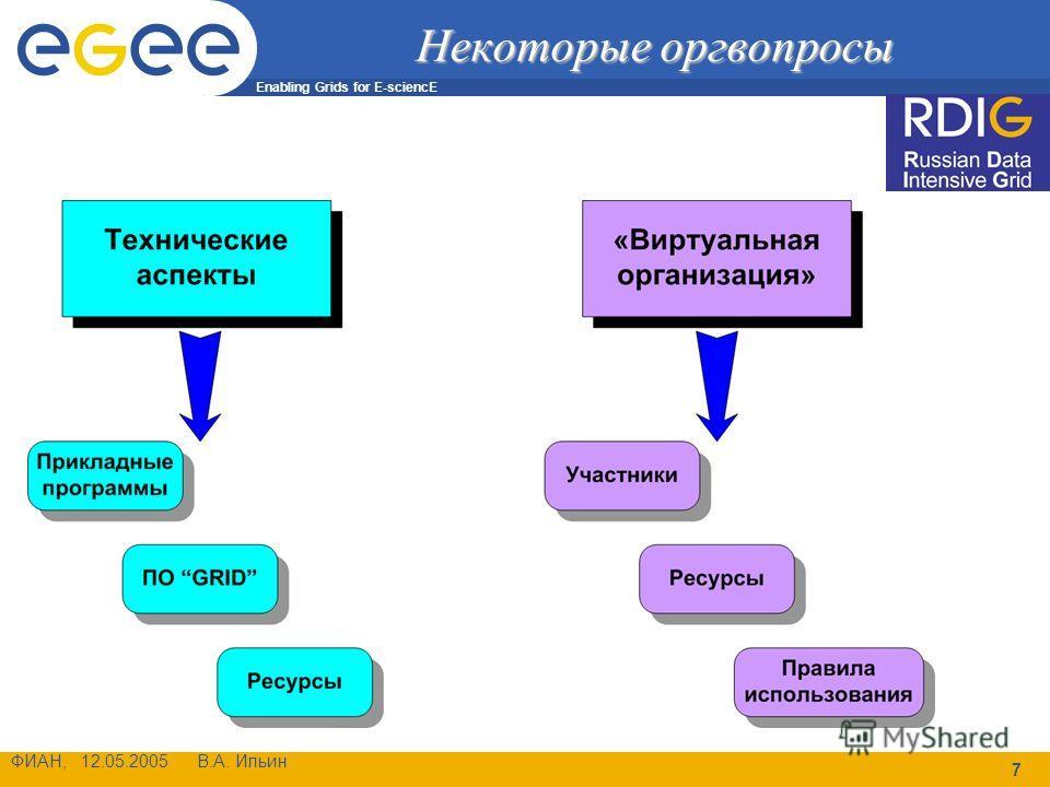 Enabling Grids for E-sciencE ФИАН, 12.05.2005 В.А. Ильин 7 Некоторые оргвопросы