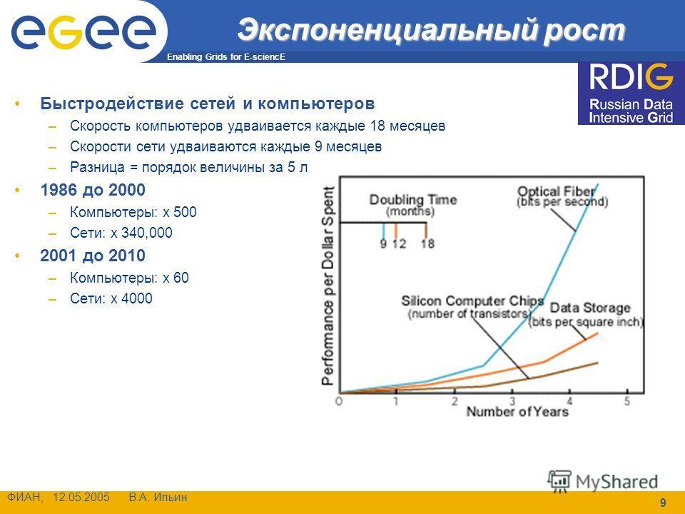 Enabling Grids for E-sciencE ФИАН, 12.05.2005 В.А. Ильин 9 Экспоненциальный рост Быстродействие сетей и компьютеров –Скорость компьютеров удваивается каждые 18 месяцев –Скорости сети удваиваются каждые 9 месяцев –Разница = порядок величины за 5 лет 1