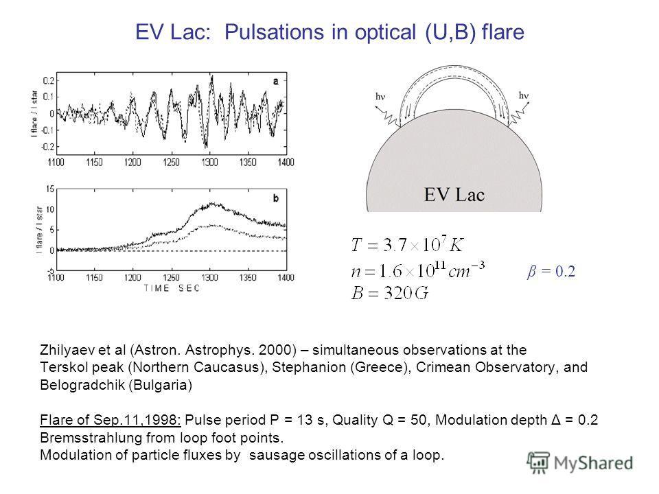 EV Lac: Pulsations in optical (U,B) flare Zhilyaev et al (Astron. Astrophys. 2000) – simultaneous observations at the Terskol peak (Northern Caucasus), Stephanion (Greece), Crimean Observatory, and Belogradchik (Bulgaria) Flare of Sep.11,1998: Pulse