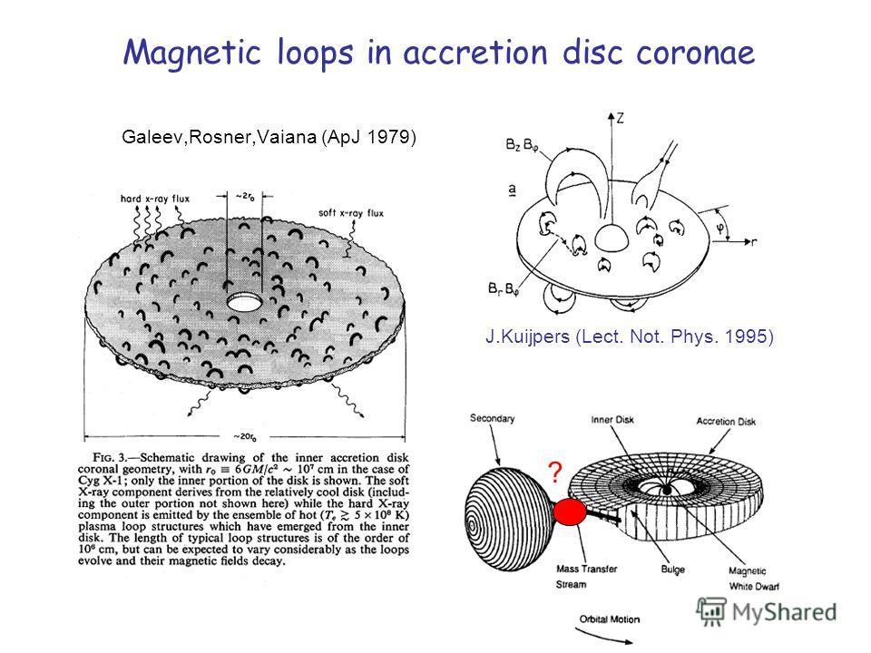 Magnetic loops in accretion disc coronae Galeev,Rosner,Vaiana (ApJ 1979) J.Kuijpers (Lect. Not. Phys. 1995) ?