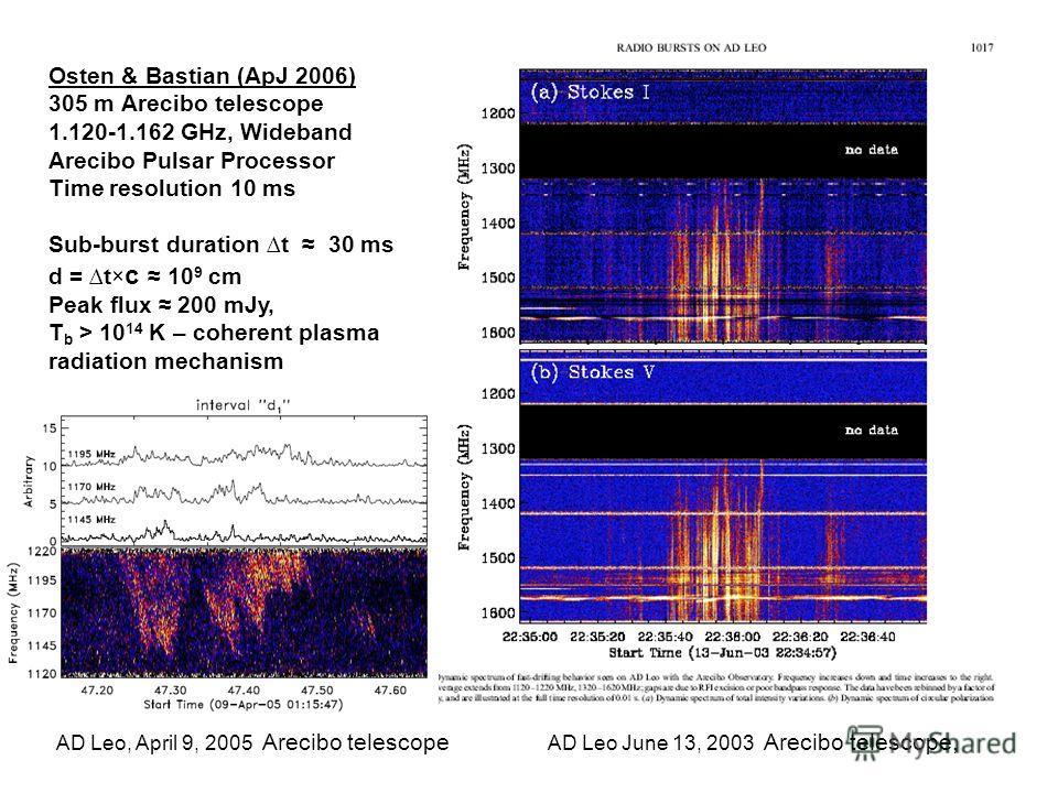 Osten & Bastian (ApJ 2006) 305 m Arecibo telescope 1.120-1.162 GHz, Wideband Arecibo Pulsar Processor Time resolution 10 ms Sub-burst duration t 30 ms d = t× c 10 9 cm Peak flux 200 mJy, T b > 10 14 K – coherent plasma radiation mechanism AD Leo, Apr