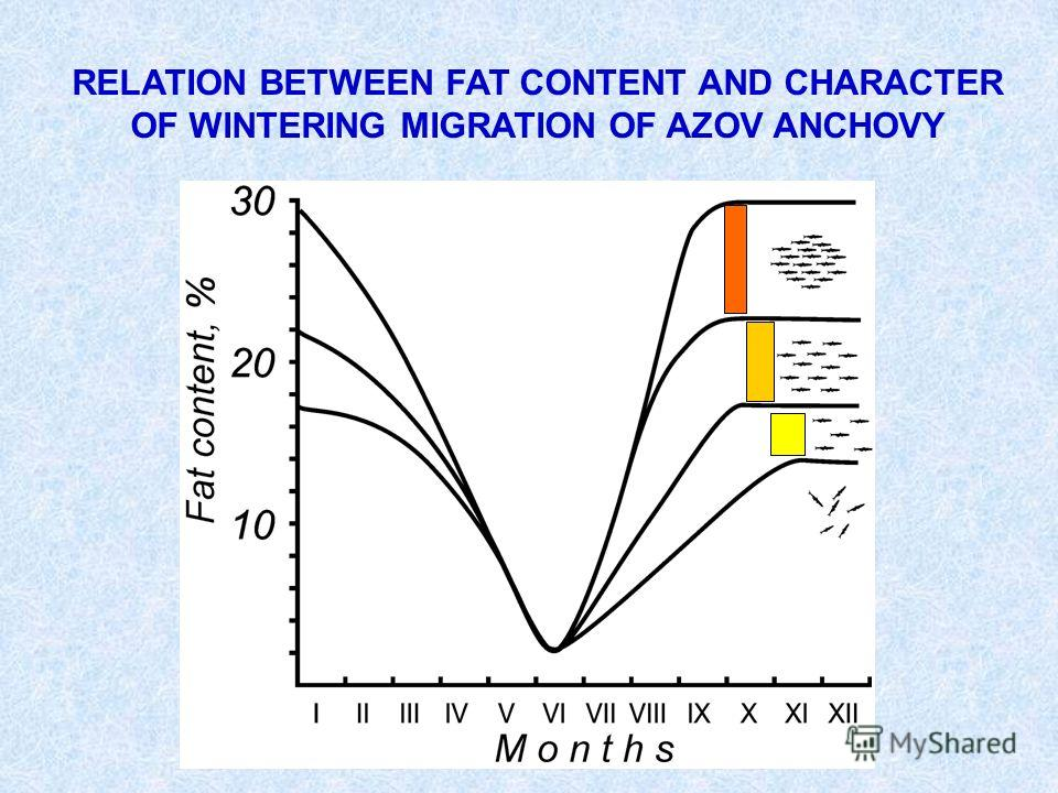 RELATION BETWEEN FAT CONTENT AND CHARACTER OF WINTERING MIGRATION OF AZOV ANCHOVY