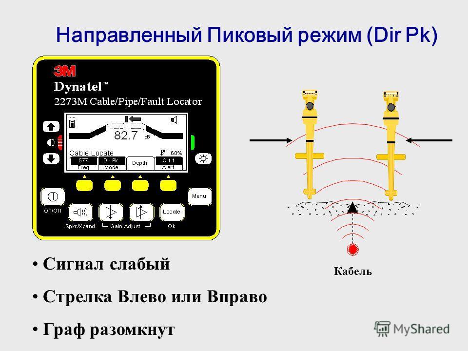 Кабель Направленный Пиковый режим (Dir Pk) Сигнал слабый Стрелка Влево или Вправо Граф разомкнут