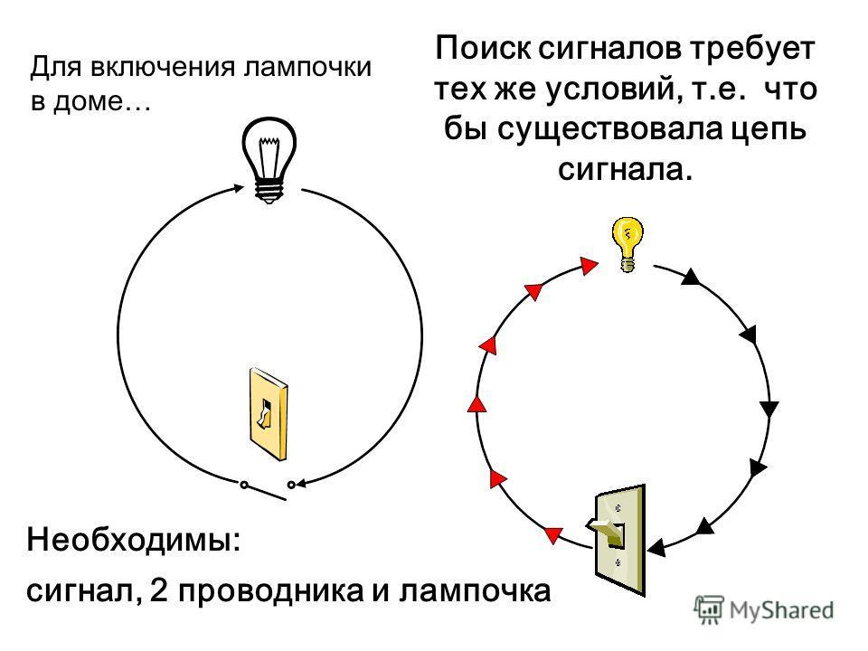 Поиск сигналов требует тех же условий, т.е. что бы существовала цепь сигнала. Необходимы: сигнал, 2 проводника и лампочка Для включения лампочки в доме…