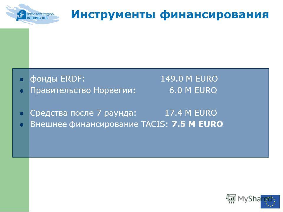 Инструменты финансирования фонды ERDF: 149.0 M EURO Правительство Норвегии: 6.0 M EURO Средства после 7 раунда: 17.4 M EURO Внешнее финансирование TACIS: 7.5 M EURO