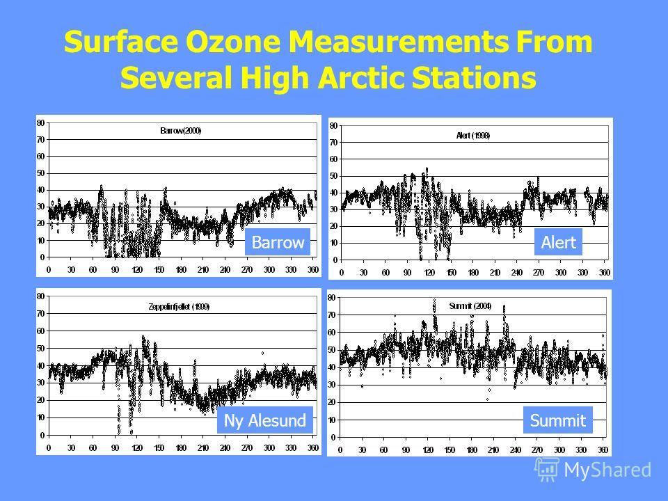 Surface Ozone Measurements From Several High Arctic Stations BarrowAlert Ny AlesundSummit