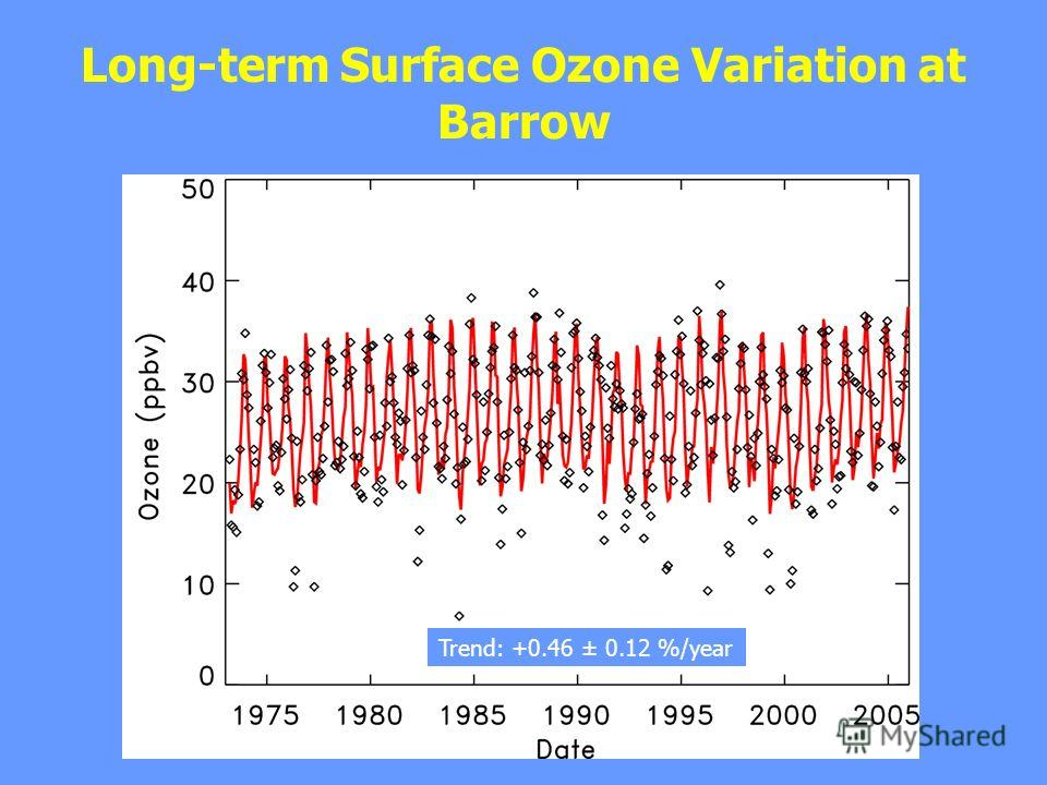 Long-term Surface Ozone Variation at Barrow Trend: +0.46 ± 0.12 %/year