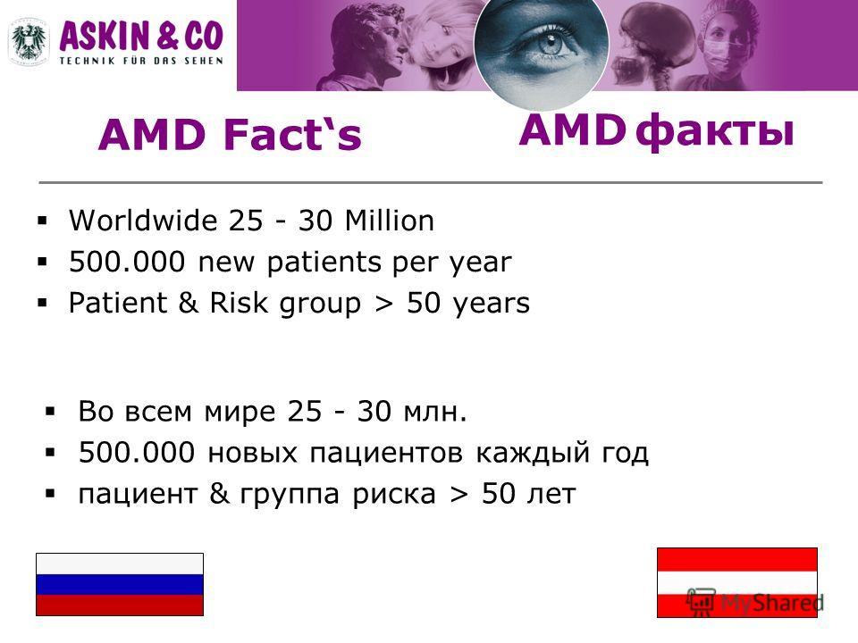 AMD Facts Worldwide 25 - 30 Million 500.000 new patients per year Patient & Risk group > 50 years Во всем мире 25 - 30 млн. 500.000 новых пациентов каждый год пациент & группа риска > 50 лет AMD факты
