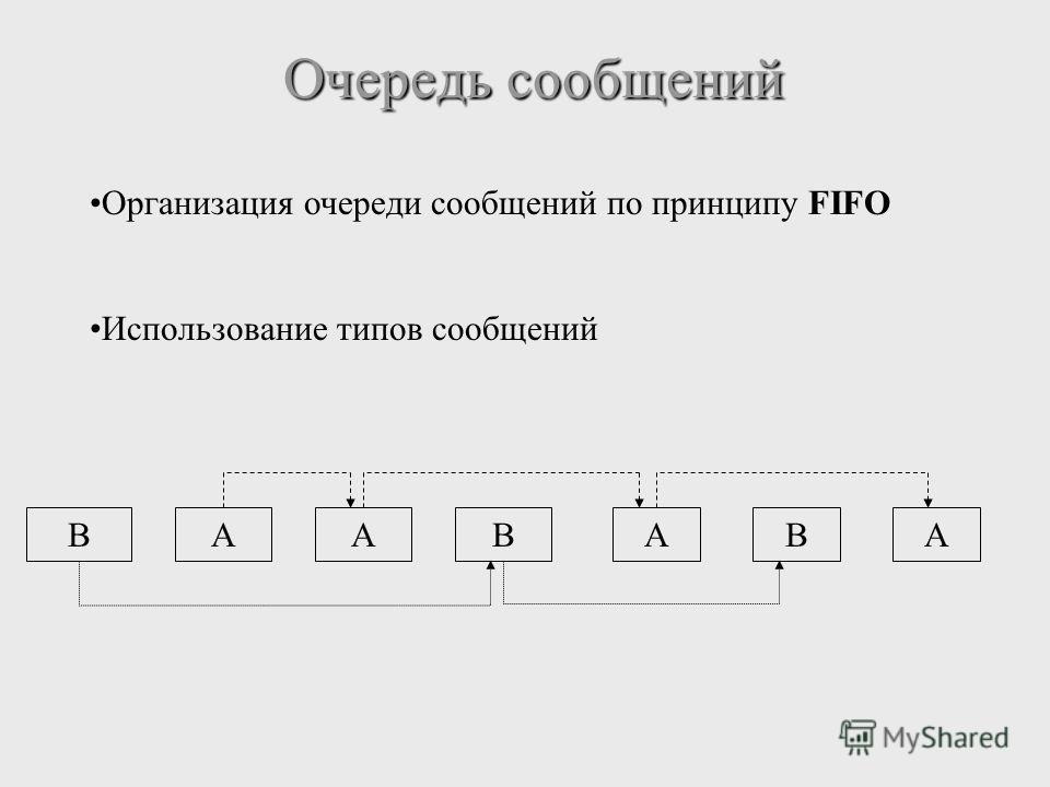 Очередь сообщений Организация очереди сообщений по принципу FIFO Использование типов сообщений BAABABA