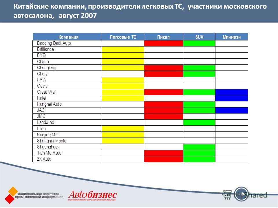 Китайские компании, производители легковых ТС, участники московского автосалона, август 2007