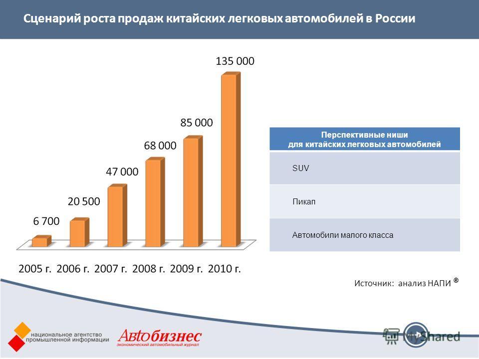 Сценарий роста продаж китайских легковых автомобилей в России Перспективные ниши для китайских легковых автомобилей SUV Пикап Автомобили малого класса Источник: анализ НАПИ ®