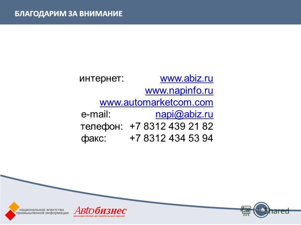 БЛАГОДАРИМ ЗА ВНИМАНИЕ интернет: www.abiz.ruwww.abiz.ru www.napinfo.ru www.automarketcom.com e-mail: napi@abiz.runapi@abiz.ru телефон: +7 8312 439 21 82 факс: +7 8312 434 53 94