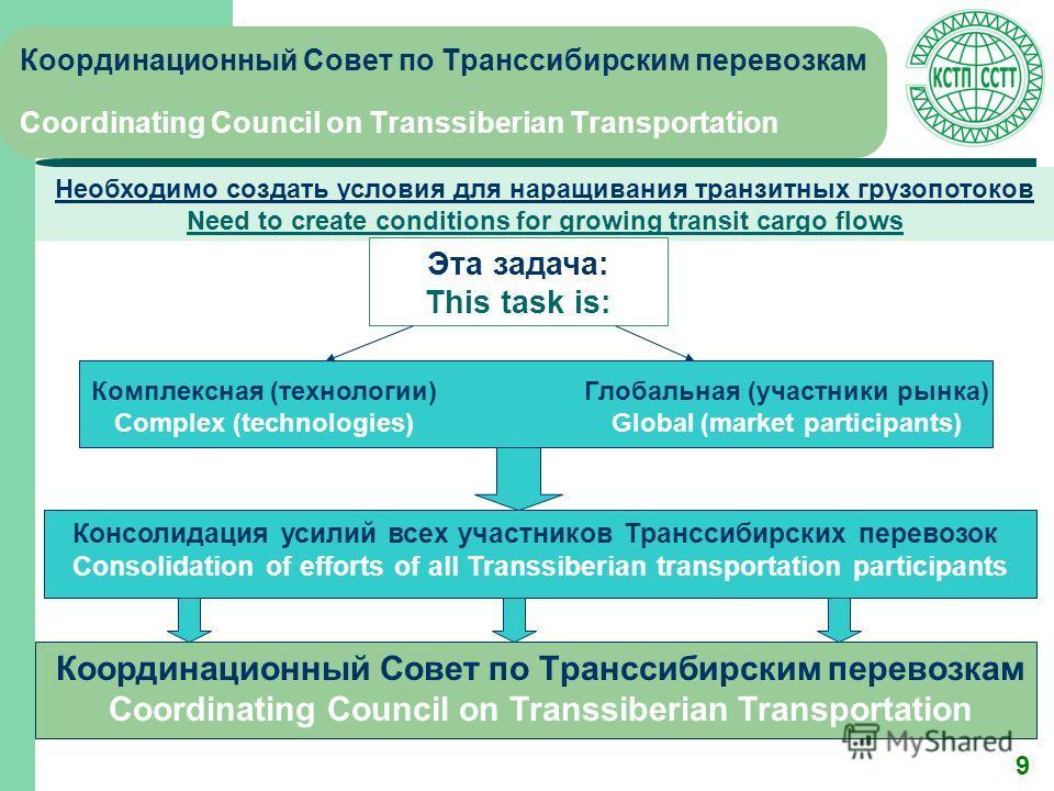 9 Координационный Совет по Транссибирским перевозкам Coordinating Council on Transsiberian Transportation Необходимо создать условия для наращивания транзитных грузопотоков Need to create conditions for growing transit cargo flows Комплексная (технол