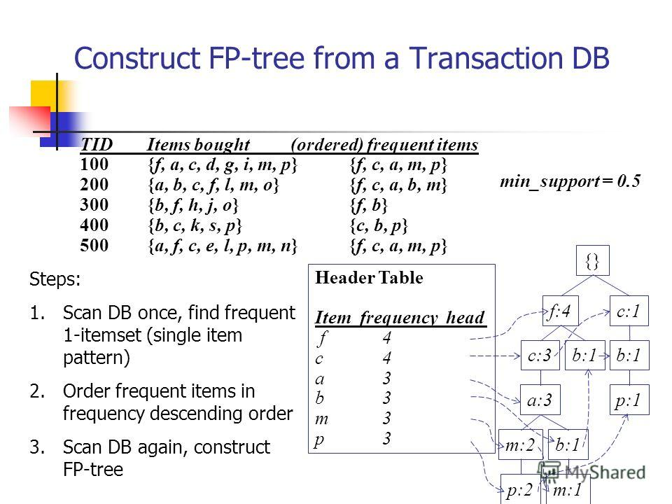 Construct FP-tree from a Transaction DB {} f:4c:1 b:1 p:1 b:1c:3 a:3 b:1m:2 p:2m:1 Header Table Item frequency head f4 c4 a3 b3 m3 p3 min_support = 0.5 TIDItems bought (ordered) frequent items 100{f, a, c, d, g, i, m, p}{f, c, a, m, p} 200{a, b, c, f
