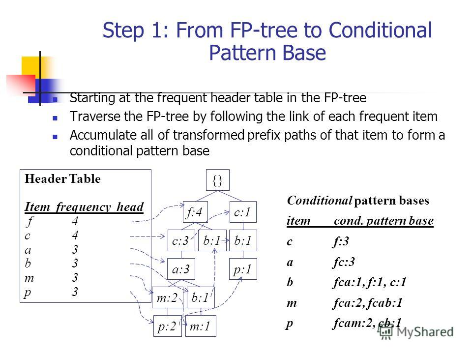 Step 1: From FP-tree to Conditional Pattern Base Starting at the frequent header table in the FP-tree Traverse the FP-tree by following the link of each frequent item Accumulate all of transformed prefix paths of that item to form a conditional patte