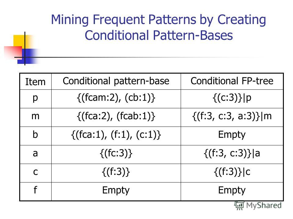 Mining Frequent Patterns by Creating Conditional Pattern-Bases Empty f {(f:3)}|c{(f:3)}c {(f:3, c:3)}|a{(fc:3)}a Empty{(fca:1), (f:1), (c:1)}b {(f:3, c:3, a:3)}|m{(fca:2), (fcab:1)}m {(c:3)}|p{(fcam:2), (cb:1)}p Conditional FP-treeConditional pattern