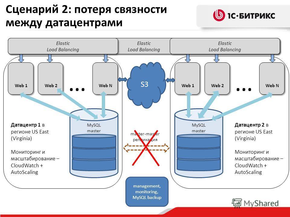 MySQL master Elastic Load Balancing Elastic Load Balancing Web N … Web 1 Web 2 MySQL master Web 1 Web 2 Web N … master-master репликация Сценарий 2: потеря связности между датацентрами S3 management, monitoring, MySQL backup Датацентр 1 в регионе US