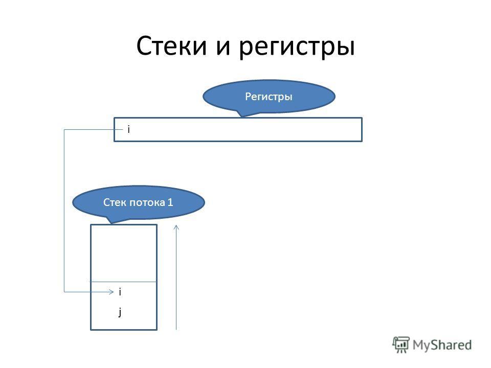 Стеки и регистры Регистры i j Стек потока 1 i