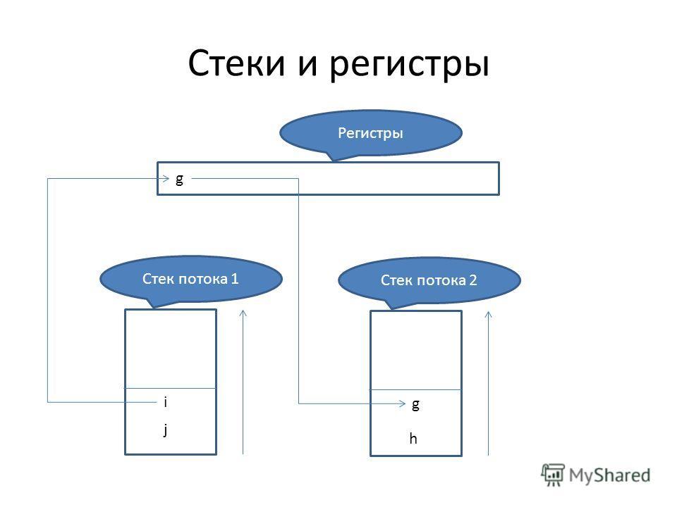 Стеки и регистры Регистры Стек потока 2 g h j Стек потока 1 i g