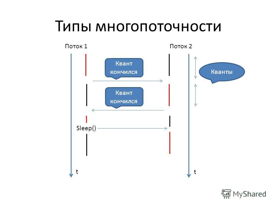 Типы многопоточности Кванты Sleep() Поток 1Поток 2 t t Квант кончился