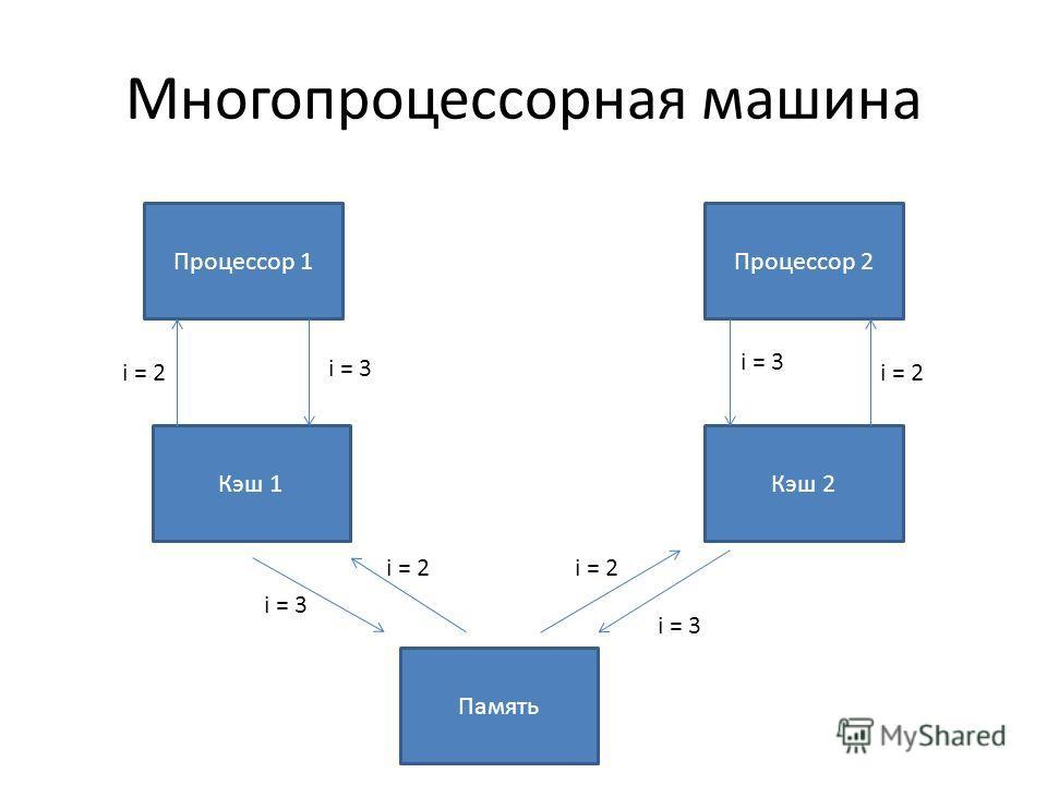 Многопроцессорная машина Процессор 1Процессор 2 Память Кэш 1Кэш 2 i = 2 i = 3