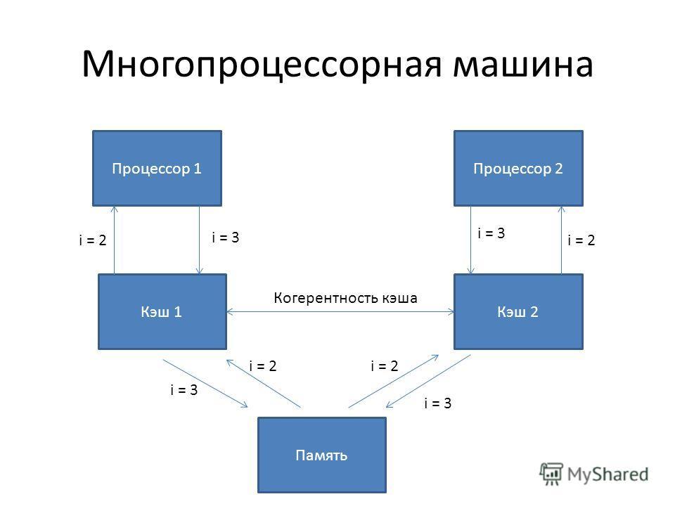Многопроцессорная машина Процессор 1Процессор 2 Память Кэш 1Кэш 2 i = 2 i = 3 Когерентность кэша