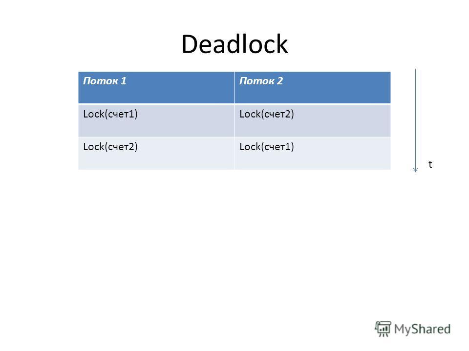 Deadlock Поток 1Поток 2 Lock(счет1)Lock(счет2) Lock(счет1) t