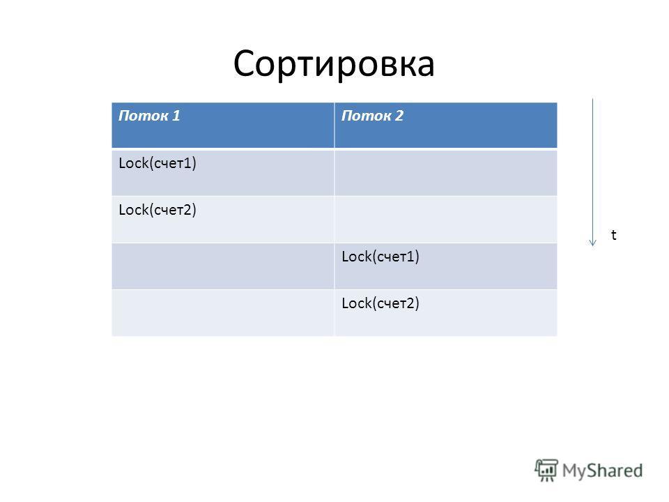Сортировка Поток 1Поток 2 Lock(счет1) Lock(счет2) Lock(счет1) Lock(счет2) t