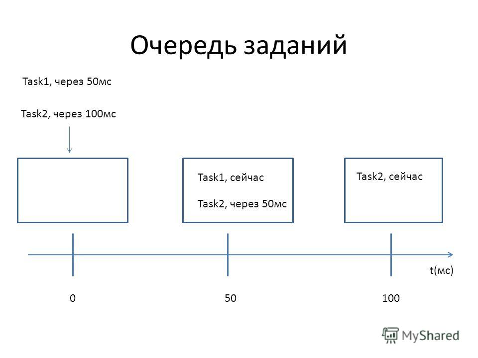 Очередь заданий Task1, через 50мс Task2, через 100мс Task1, сейчас Task2, через 50мс Task2, сейчас t(мс) 010050