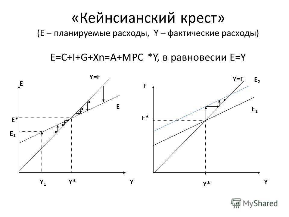 «Кейнсианский крест» (E – планируемые расходы, Y – фактические расходы) E=C+I+G+Xn=A+MPC *Y, в равновесии E=Y E* E E1E1 Y=E Y*YY1Y1 Y E E* Y=E E E1E1 E2E2