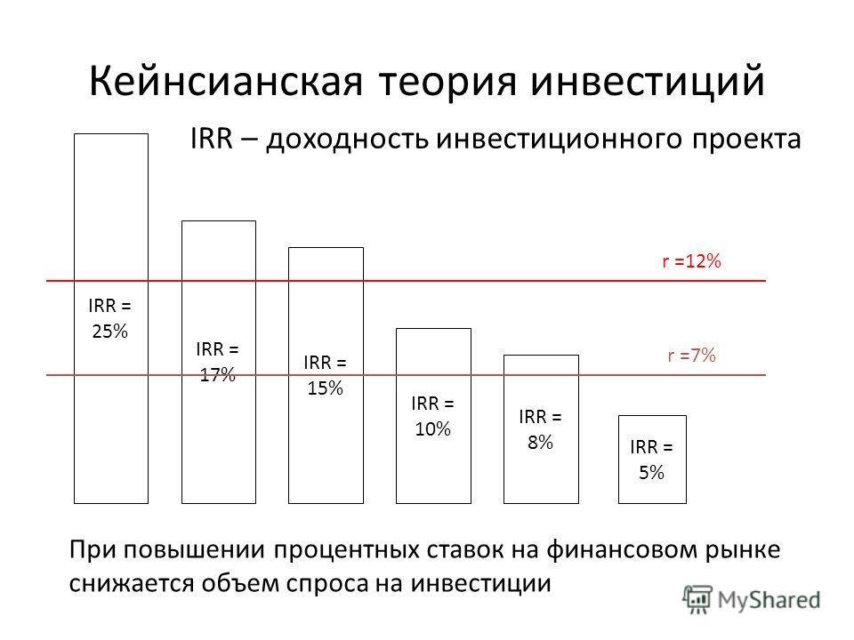 Кейнсианская теория инвестиций IRR = 25% IRR = 17% IRR = 15% IRR = 10% IRR = 8% IRR = 5% r =12% r =7% IRR – доходность инвестиционного проекта При повышении процентных ставок на финансовом рынке снижается объем спроса на инвестиции