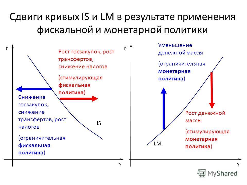 Сдвиги кривых IS и LM в результате применения фискальной и монетарной политики Y r IS Y r LM Рост госзакупок, рост трансфертов, снижение налогов (стимулирующая фискальная политика) Рост денежной массы (стимулирующая монетарная политика) Снижение госз