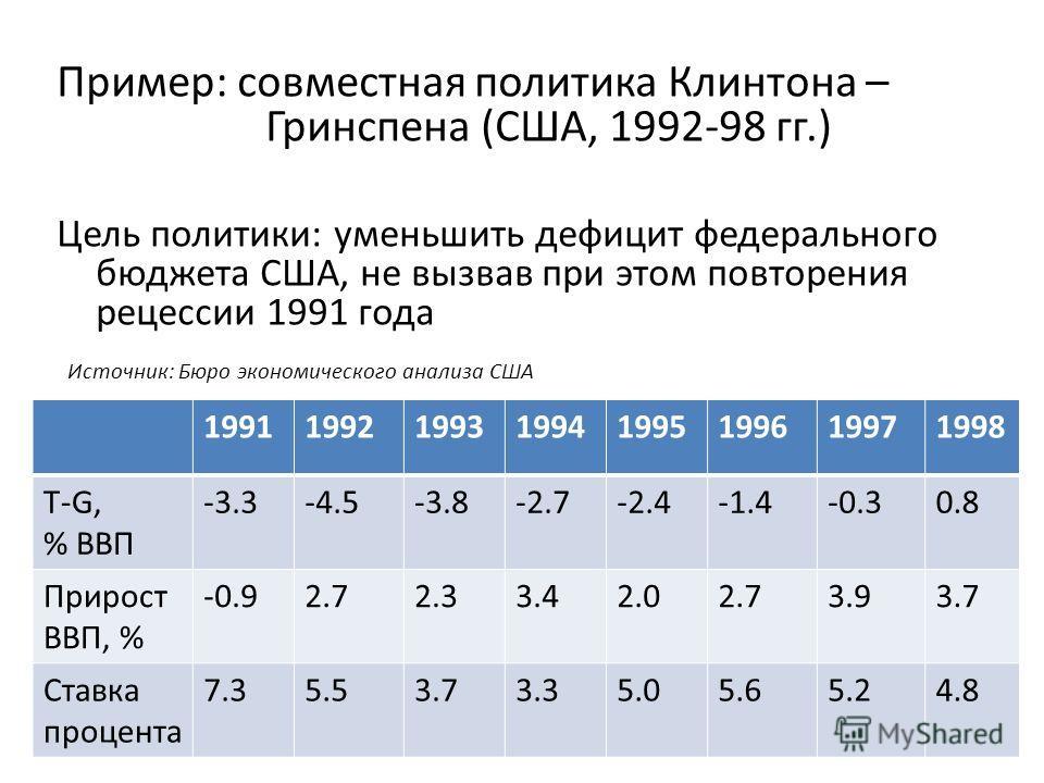 Пример: совместная политика Клинтона – Гринспена (США, 1992-98 гг.) Цель политики: уменьшить дефицит федерального бюджета США, не вызвав при этом повторения рецессии 1991 года Источник: Бюро экономического анализа США 19911992199319941995199619971998