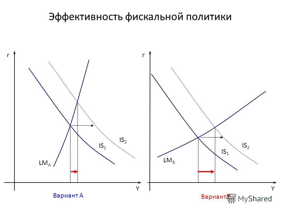 Эффективность фискальной политики Y r IS 1 Y r LM Б Вариант Б Вариант А LM А IS 2 IS 1 IS 2