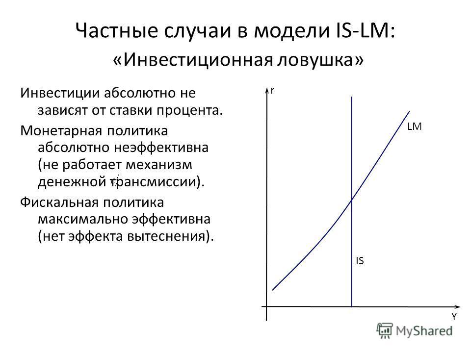 Частные случаи в модели IS-LM: «Инвестиционная ловушка» Инвестиции абсолютно не зависят от ставки процента. Монетарная политика абсолютно неэффективна (не работает механизм денежной трансмиссии). Фискальная политика максимально эффективна (нет эффект