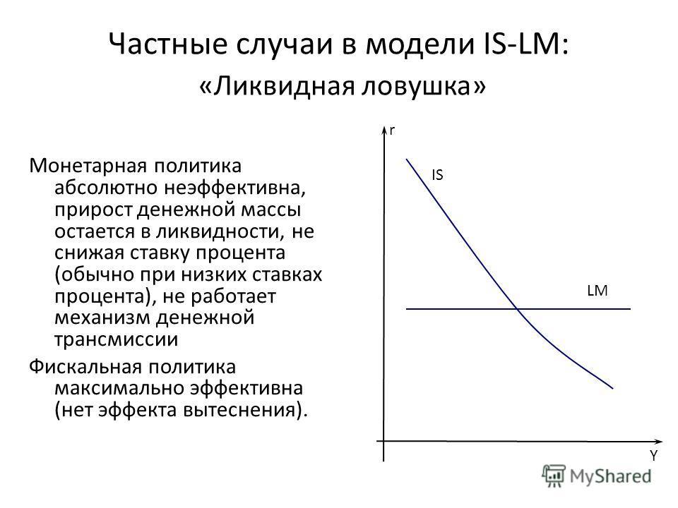 Частные случаи в модели IS-LM: «Ликвидная ловушка» Монетарная политика абсолютно неэффективна, прирост денежной массы остается в ликвидности, не снижая ставку процента (обычно при низких ставках процента), не работает механизм денежной трансмиссии Фи