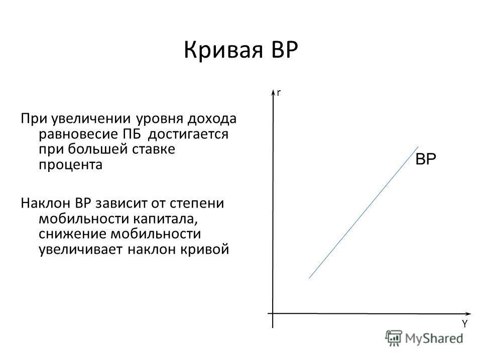 Кривая ВР При увеличении уровня дохода равновесие ПБ достигается при большей ставке процента Наклон ВР зависит от степени мобильности капитала, снижение мобильности увеличивает наклон кривой Y r ВР