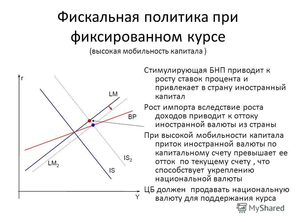 Фискальная политика при фиксированном курсе (высокая мобильность капитала ) Стимулирующая БНП приводит к росту ставок процента и привлекает в страну иностранный капитал Рост импорта вследствие роста доходов приводит к оттоку иностранной валюты из стр