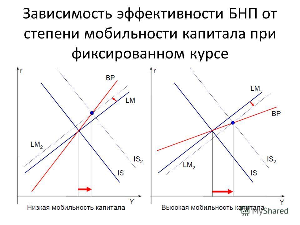 Зависимость эффективности БНП от степени мобильности капитала при фиксированном курсе