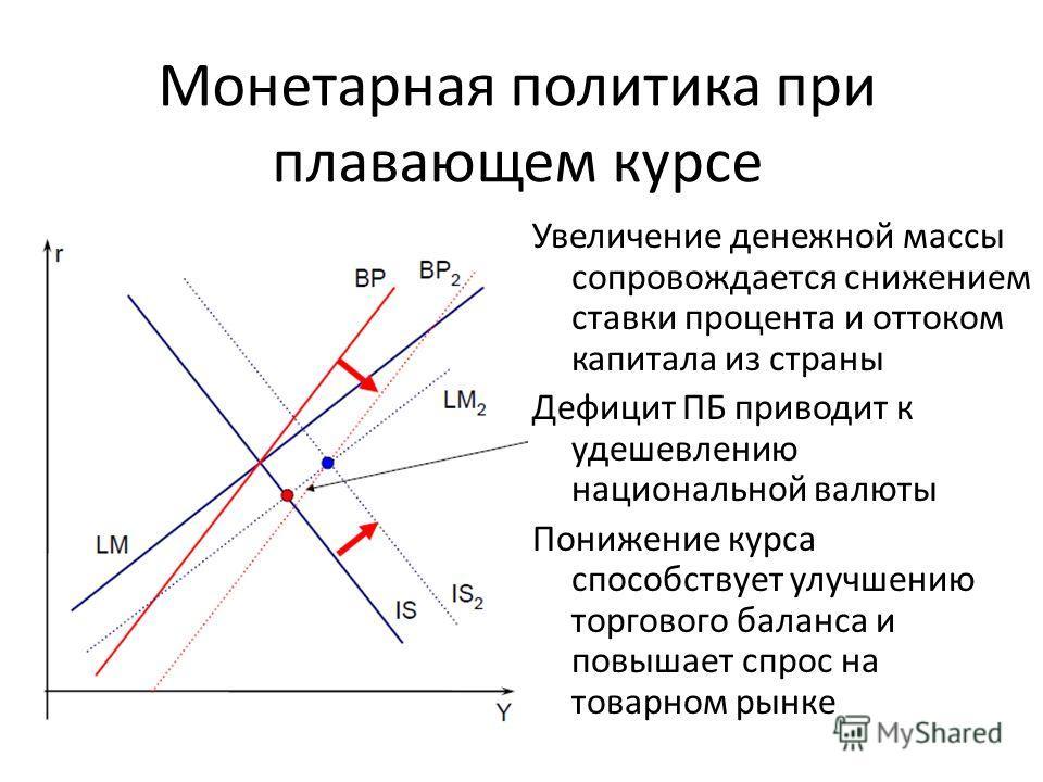Монетарная политика при плавающем курсе Увеличение денежной массы сопровождается снижением ставки процента и оттоком капитала из страны Дефицит ПБ приводит к удешевлению национальной валюты Понижение курса способствует улучшению торгового баланса и п