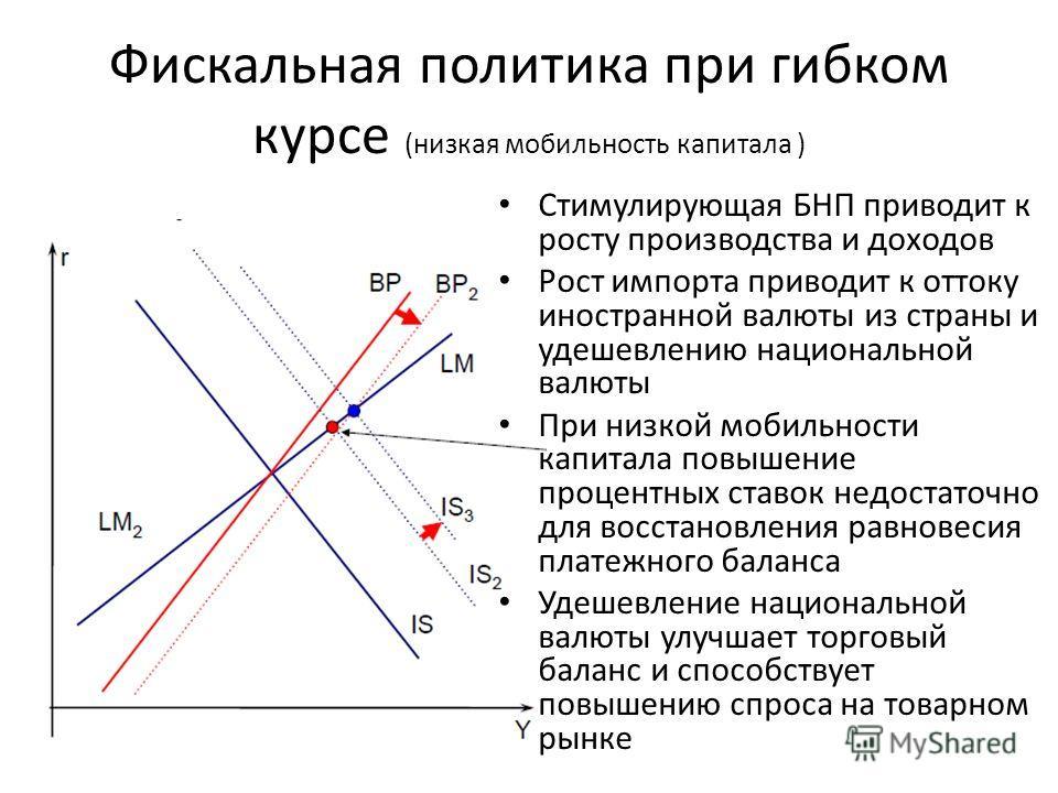 Стимулирующая БНП приводит к росту производства и доходов Рост импорта приводит к оттоку иностранной валюты из страны и удешевлению национальной валюты При низкой мобильности капитала повышение процентных ставок недостаточно для восстановления равнов