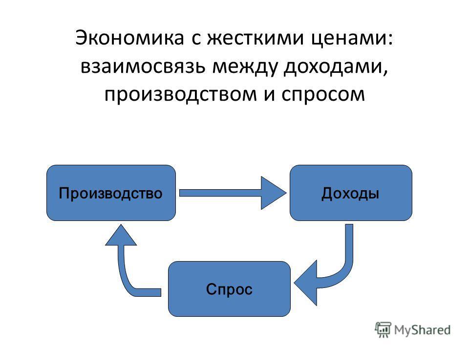 Экономика с жесткими ценами: взаимосвязь между доходами, производством и спросом ПроизводствоДоходы Спрос