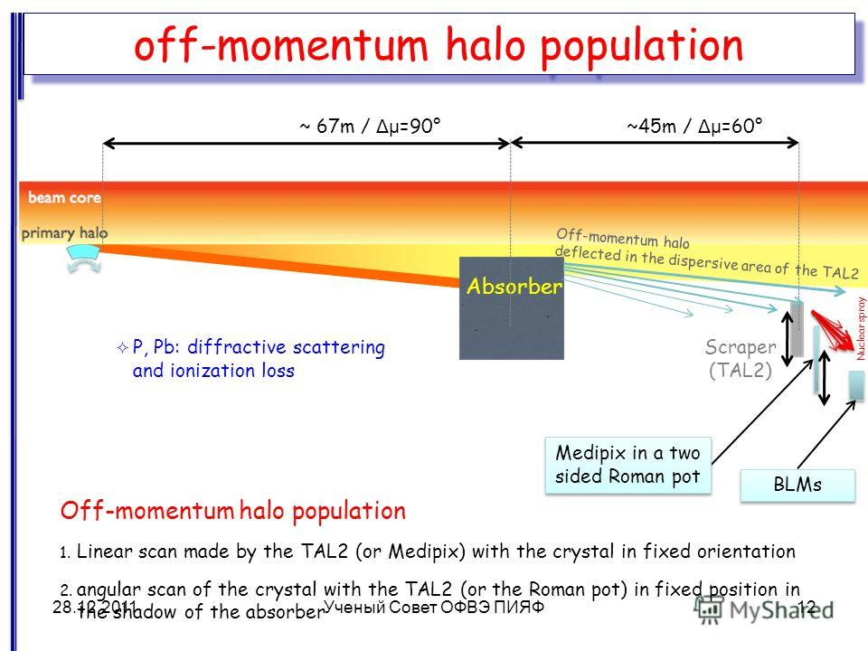 BLMs Off-momentum halo population 1. Linear scan made by the TAL2 (or Medipix) with the crystal in fixed orientation 2. angular scan of the crystal with the TAL2 (or the Roman pot) in fixed position in the shadow of the absorber Scraper (TAL2) Absorb