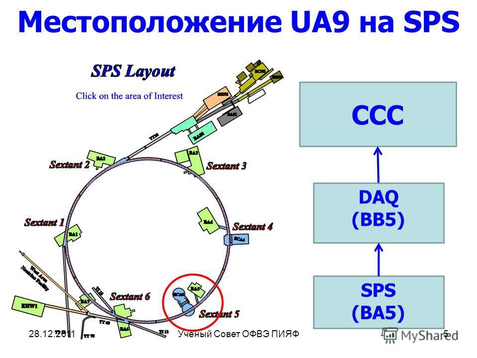 Местоположение UA9 на SPS SPS (BA5) DAQ (BB5) CCC 28.12.20115Ученый Совет ОФВЭ ПИЯФ