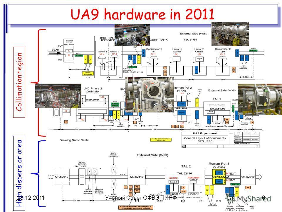 UA9 hardware in 2011 Collimation region High dispersion area 28.12.20116Ученый Совет ОФВЭ ПИЯФ