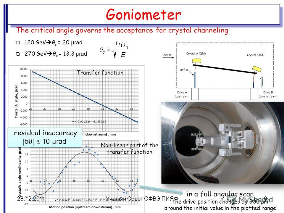 Goniometer The critical angle governs the acceptance for crystal channeling 120 GeV θ c = 20 μrad 270 GeV θ c = 13.3 μrad Transfer function Non-linear part of the transfer function residual inaccuracy |δ ϑ | 10 μrad residual inaccuracy |δ ϑ | 10 μrad