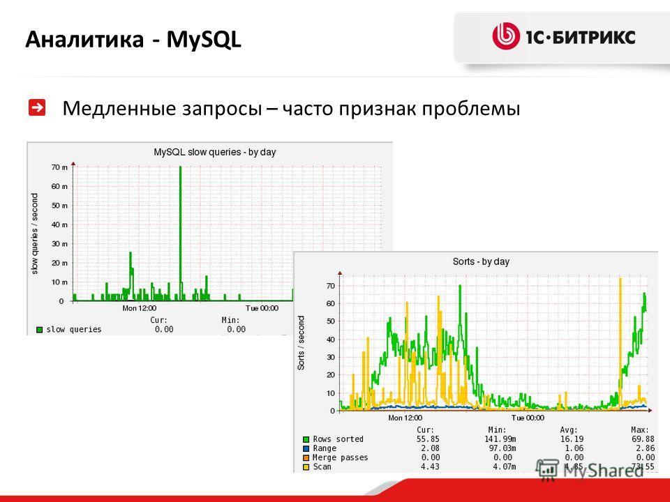 Аналитика - MySQL Медленные запросы – часто признак проблемы