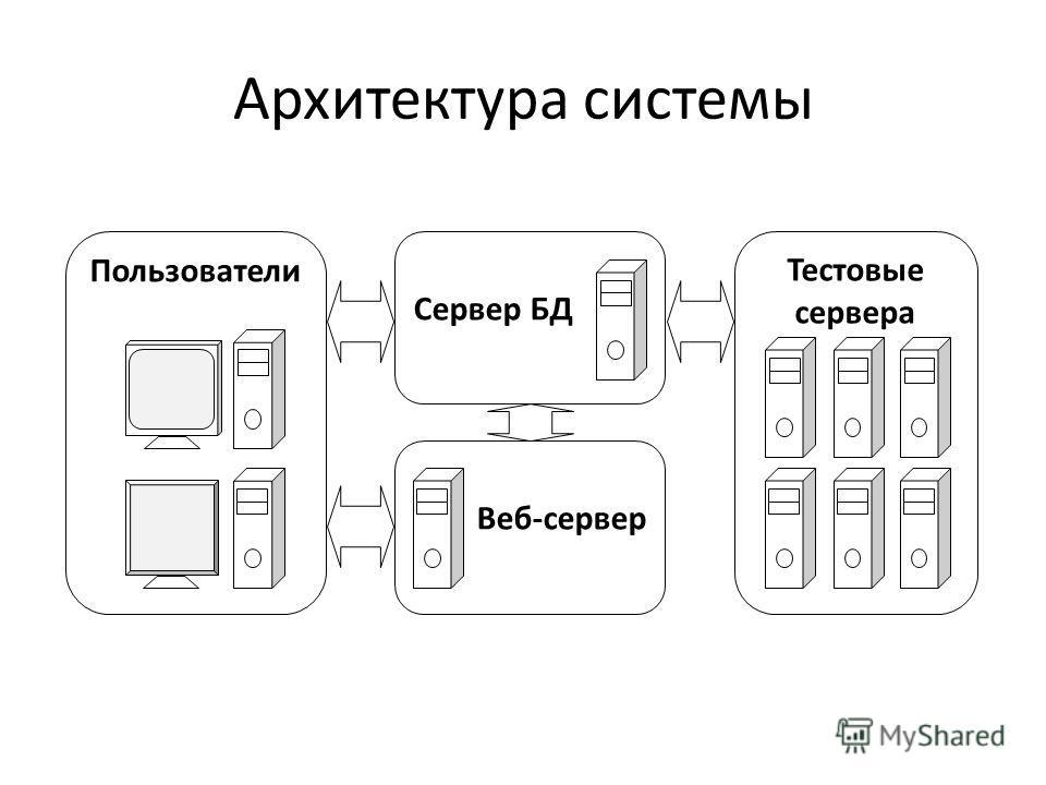 Архитектура системы Пользователи Веб-сервер Сервер БД Тестовые сервера