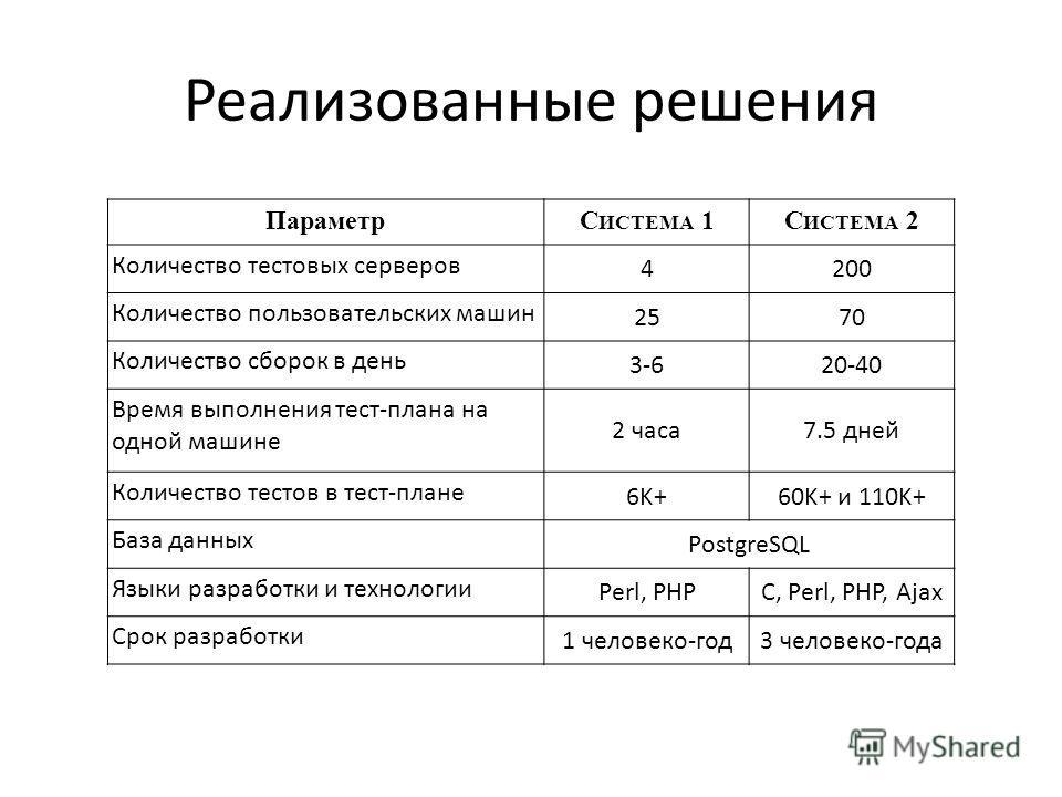Реализованные решения ПараметрС ИСТЕМА 1С ИСТЕМА 2 Количество тестовых серверов 4200 Количество пользовательских машин 2570 Количество сборок в день 3-620-40 Время выполнения тест-плана на одной машине 2 часа7.5 дней Количество тестов в тест-плане 6K